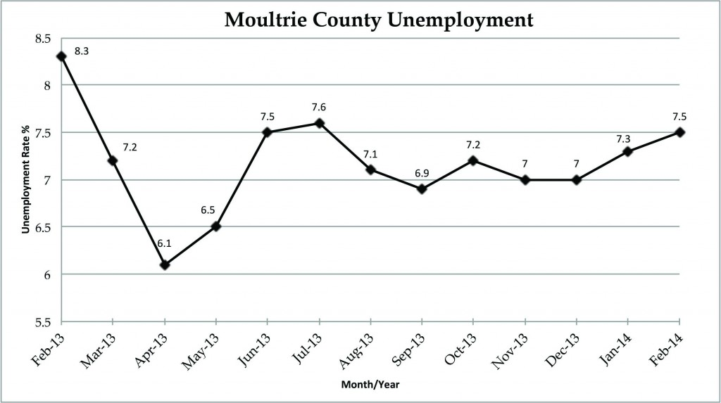 MoCoFeb14Unemployment
